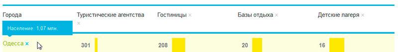 Статистика 0Гис Одесса